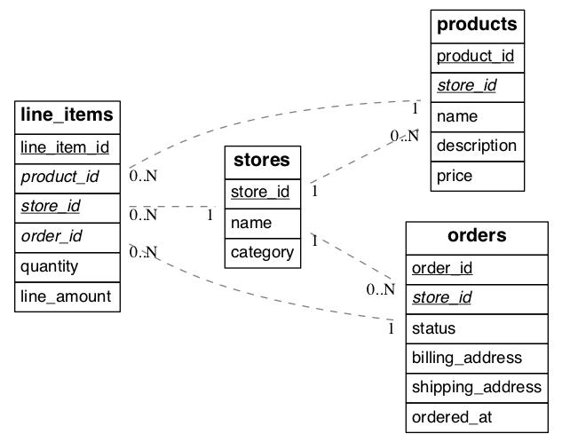 Multi-Tenant Schema Migration — Citus Docs 7 4 documentation