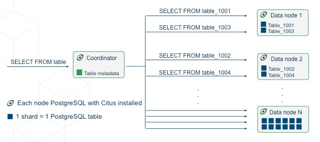 Concepts — Citus Docs 8 3 documentation