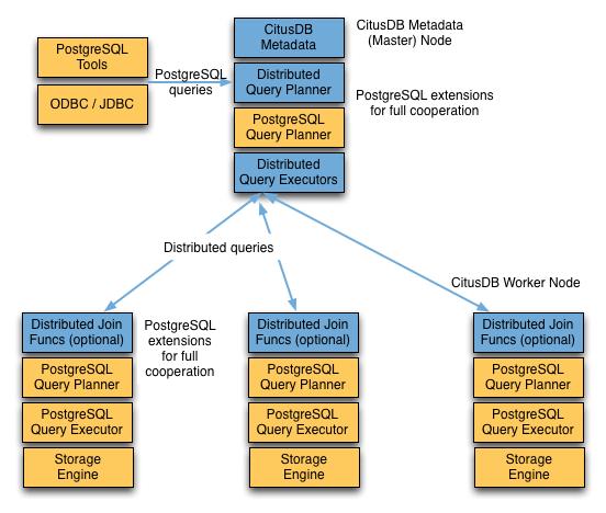 Query Processing — Citus Docs 9 0 documentation