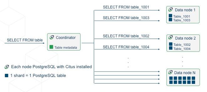 Concepts — Citus Docs 9 0 documentation